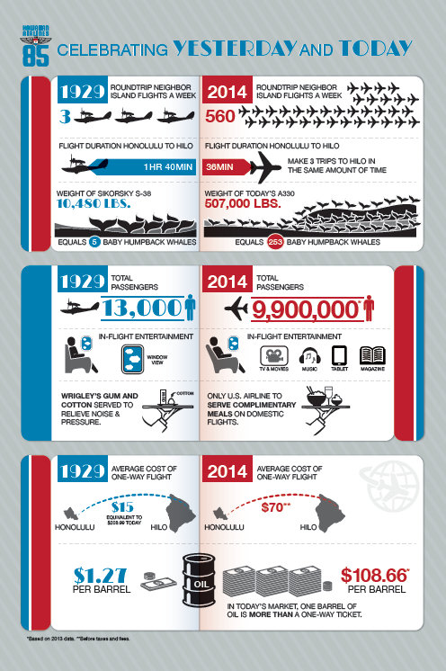 hawaiian-air-infographic-85-years
