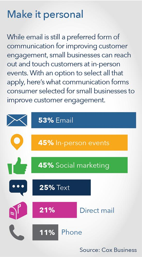communication methods preferred by small business customers