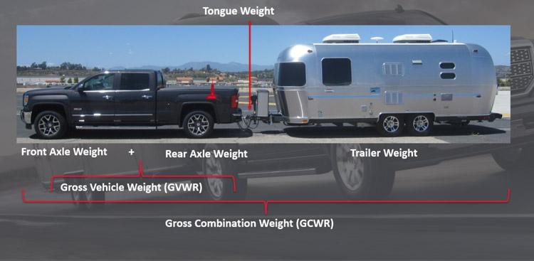 understanding towing weights with gmc sierra and airstream trailer