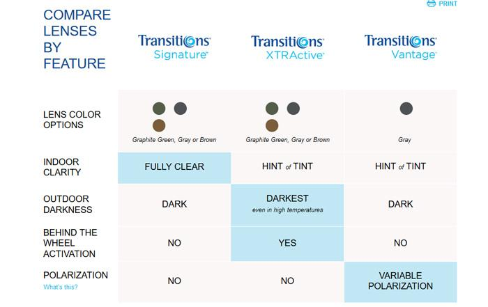 compare transitions products